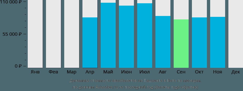 Динамика стоимости авиабилетов из Ташкента в Кито по месяцам