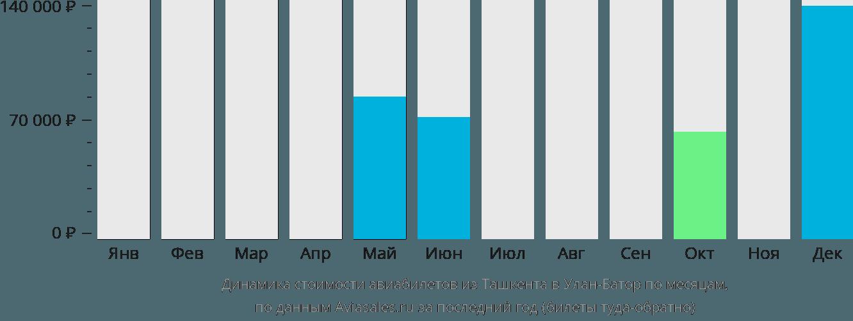 Динамика стоимости авиабилетов из Ташкента в Улан-Батор по месяцам