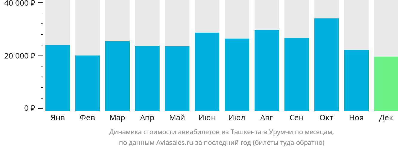 Динамика стоимости авиабилетов из Ташкента в Урумчи по месяцам