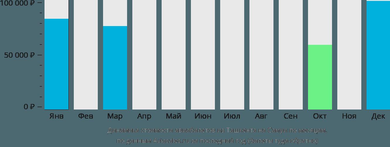 Динамика стоимости авиабилетов из Ташкента на Самуи по месяцам