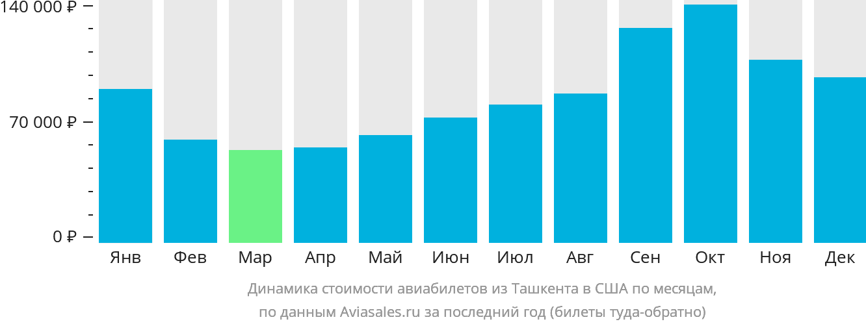 Динамика стоимости авиабилетов из Ташкента в США по месяцам