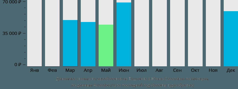 Динамика стоимости авиабилетов из Ташкента в Южно-Сахалинск по месяцам