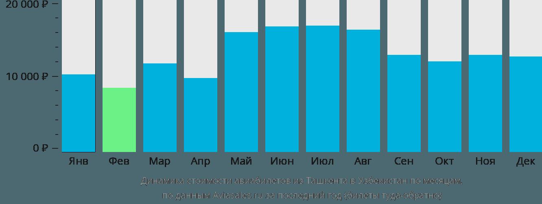Динамика стоимости авиабилетов из Ташкента в Узбекистан по месяцам