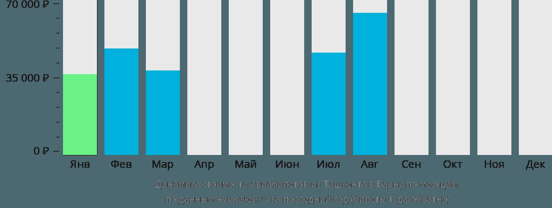 Динамика стоимости авиабилетов из Ташкента в Варну по месяцам