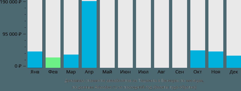 Динамика стоимости авиабилетов из Ташкента в Венецию по месяцам