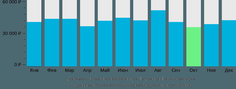 Динамика стоимости авиабилетов из Ташкента в Вену по месяцам