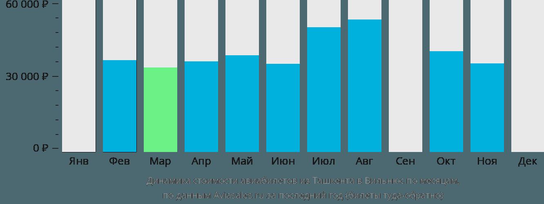 Динамика стоимости авиабилетов из Ташкента в Вильнюс по месяцам