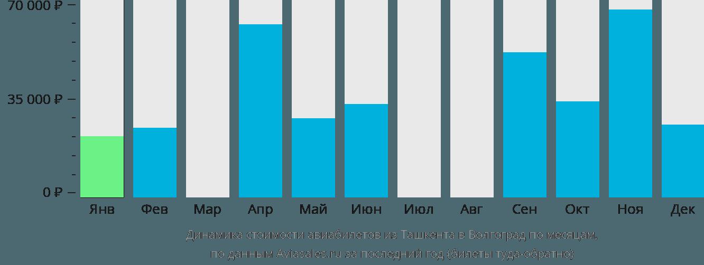 Динамика стоимости авиабилетов из Ташкента в Волгоград по месяцам