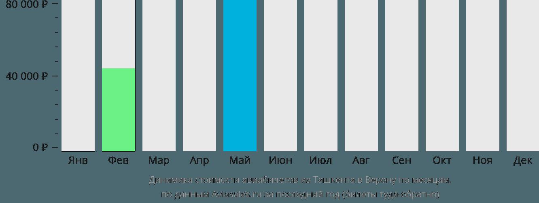 Динамика стоимости авиабилетов из Ташкента в Верону по месяцам