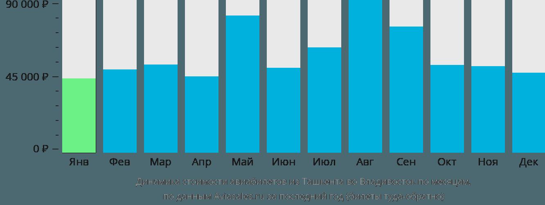 Динамика стоимости авиабилетов из Ташкента во Владивосток по месяцам
