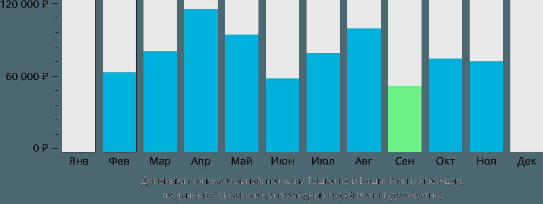 Динамика стоимости авиабилетов из Ташкента в Вашингтон по месяцам