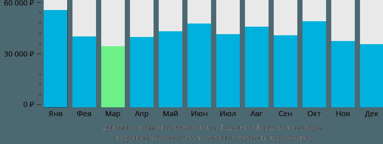 Динамика стоимости авиабилетов из Ташкента в Варшаву по месяцам