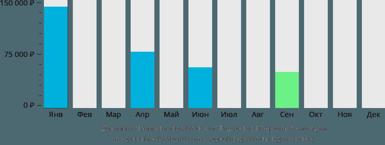 Динамика стоимости авиабилетов из Ташкента в Монреаль по месяцам