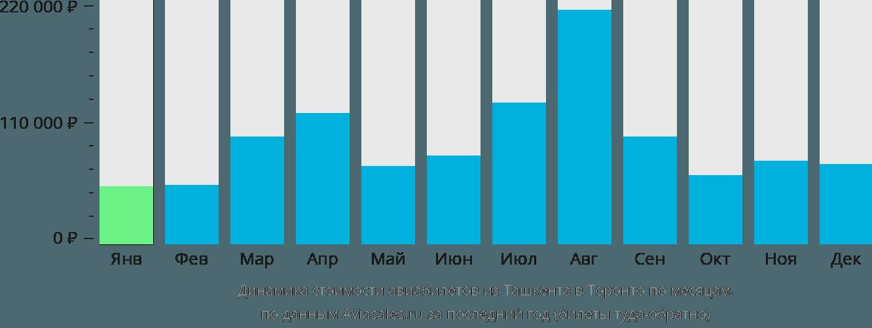 Динамика стоимости авиабилетов из Ташкента в Торонто по месяцам