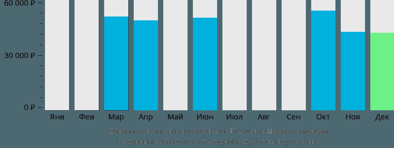 Динамика стоимости авиабилетов из Ташкента в Цюрих по месяцам