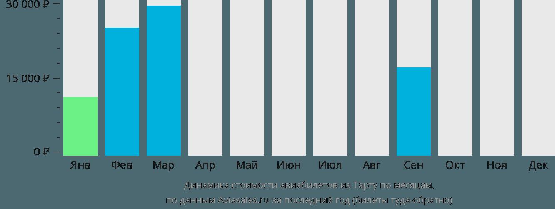 Динамика стоимости авиабилетов из Тарту по месяцам