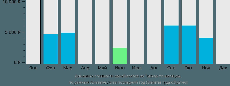 Динамика стоимости авиабилетов из Туихоа по месяцам