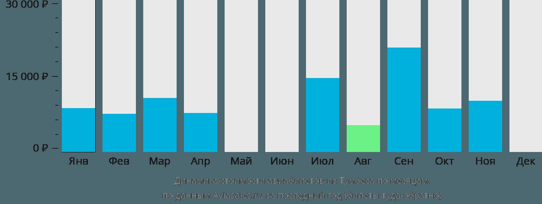 Динамика стоимости авиабилетов из Тумбеса по месяцам