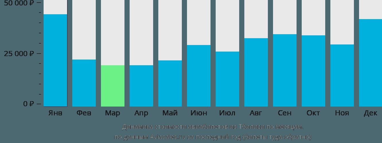 Динамика стоимости авиабилетов из Тбилиси по месяцам