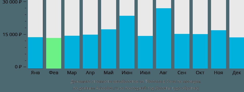 Динамика стоимости авиабилетов из Тбилиси в Сочи по месяцам