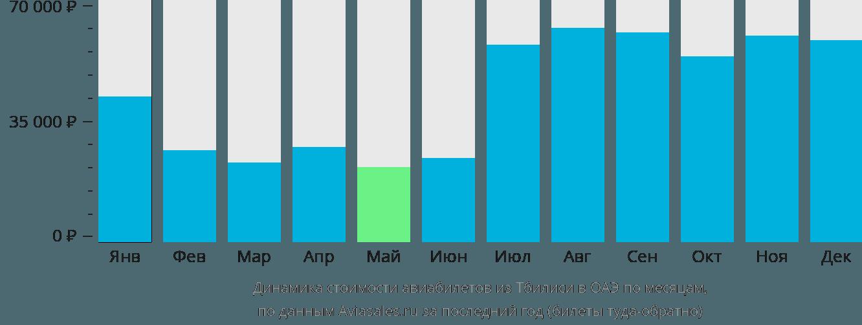 Динамика стоимости авиабилетов из Тбилиси в ОАЭ по месяцам