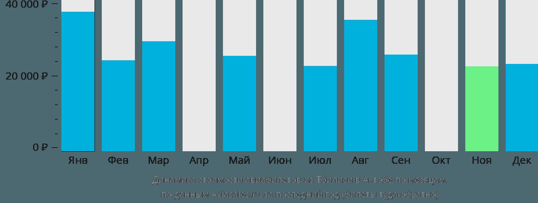 Динамика стоимости авиабилетов из Тбилиси в Актобе по месяцам