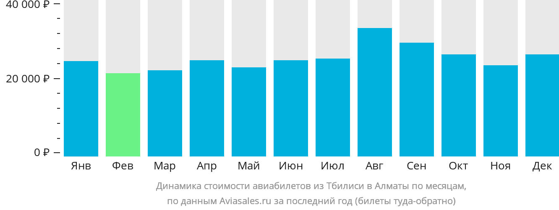 Динамика стоимости авиабилетов из Тбилиси в Алматы по месяцам