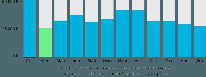 Динамика стоимости авиабилетов из Тбилиси в Аликанте по месяцам