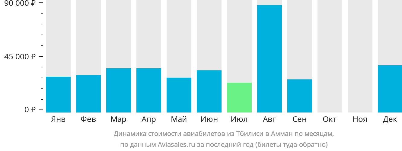 Динамика стоимости авиабилетов из Тбилиси в Амман по месяцам