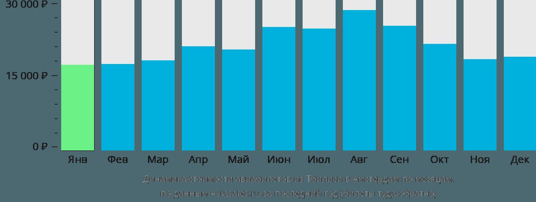 Динамика стоимости авиабилетов из Тбилиси в Амстердам по месяцам