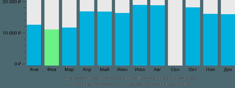 Динамика стоимости авиабилетов из Тбилиси в Анкару по месяцам