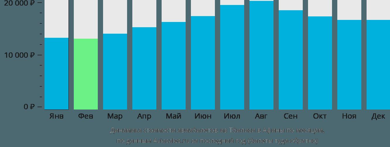 Динамика стоимости авиабилетов из Тбилиси в Афины по месяцам