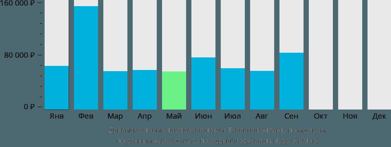 Динамика стоимости авиабилетов из Тбилиси в Атланту по месяцам
