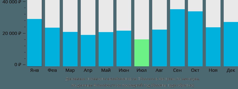 Динамика стоимости авиабилетов из Тбилиси в Австрию по месяцам