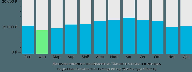 Динамика стоимости авиабилетов из Тбилиси в Анталью по месяцам