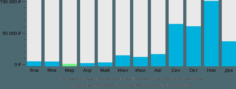 Динамика стоимости авиабилетов из Тбилиси в Азербайджан по месяцам