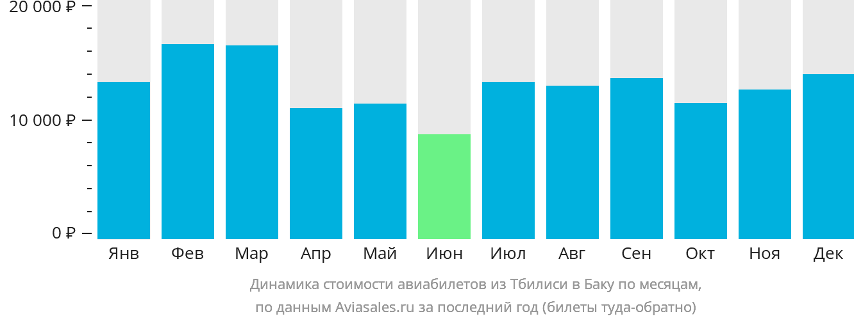 Динамика стоимости авиабилетов из Тбилиси в Баку по месяцам