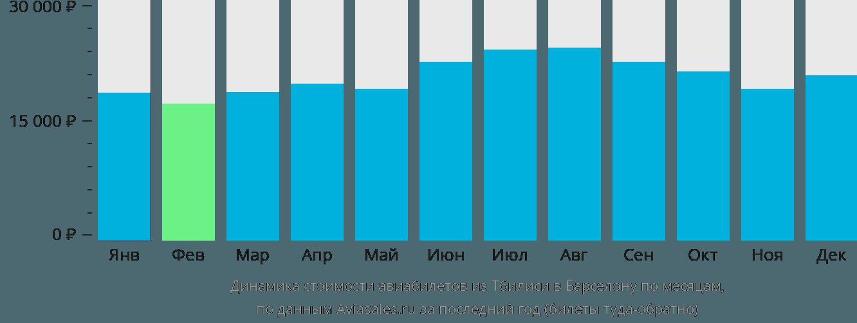 Динамика стоимости авиабилетов из Тбилиси в Барселону по месяцам