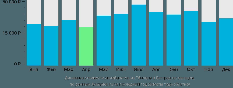Динамика стоимости авиабилетов из Тбилиси в Белград по месяцам