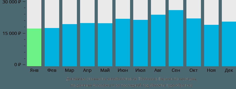 Динамика стоимости авиабилетов из Тбилиси в Берлин по месяцам