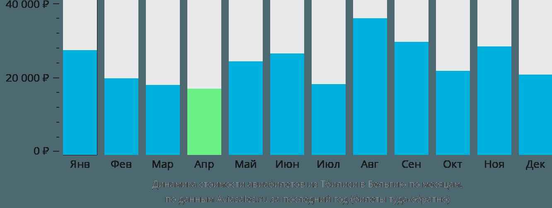 Динамика стоимости авиабилетов из Тбилиси в Бельгию по месяцам