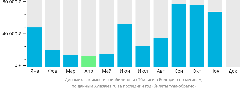 Динамика стоимости авиабилетов из Тбилиси в Болгарию по месяцам