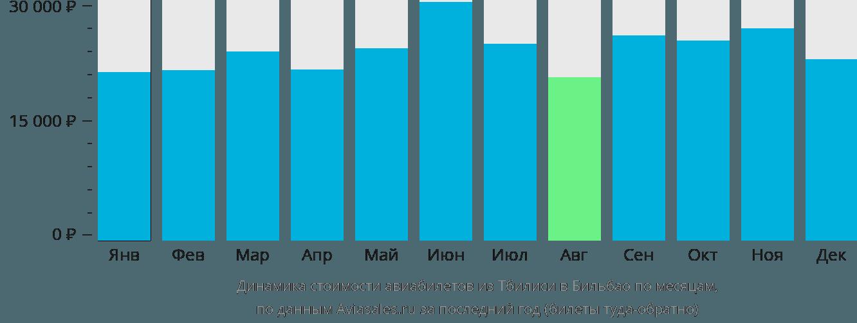 Динамика стоимости авиабилетов из Тбилиси в Бильбао по месяцам