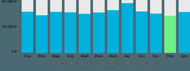 Динамика стоимости авиабилетов из Тбилиси в Бангкок по месяцам