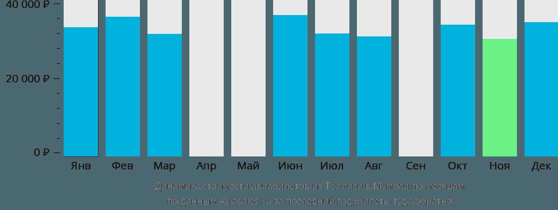 Динамика стоимости авиабилетов из Тбилиси в Мумбаи по месяцам