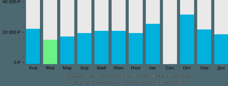 Динамика стоимости авиабилетов из Тбилиси в Бремен по месяцам