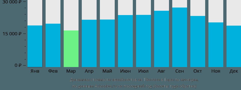 Динамика стоимости авиабилетов из Тбилиси в Бари по месяцам