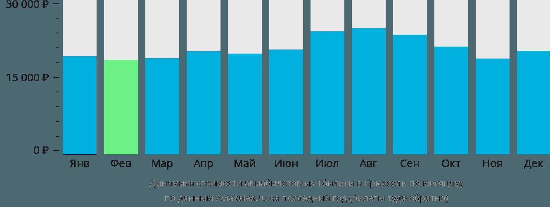 Динамика стоимости авиабилетов из Тбилиси в Брюссель по месяцам