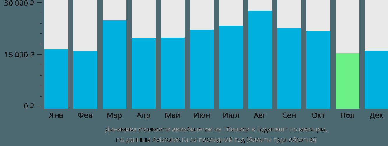 Динамика стоимости авиабилетов из Тбилиси в Будапешт по месяцам