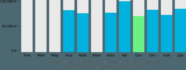 Динамика стоимости авиабилетов из Тбилиси в Буэнос-Айрес по месяцам